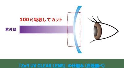 「Zoff UV CLEAR LENS」の仕組み(自社調べ)